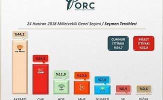 ORC'nin kamuoyu araştırması birinci turu işaret etti