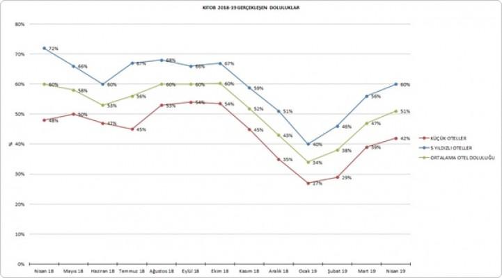 Otellerin Nisan ayı doluluk oranları açıklandı...