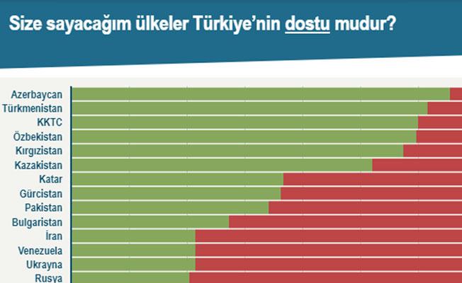 Türkiye'de çarpıcı araştırma! KKTC'yi dost olarak görmeyenler var...