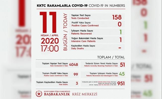 KKTC'de son 24 saatte yeni koronavirüs vakasına rastlanmadı