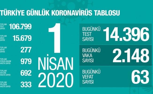 Türkiye'de bugün hayatını kaybedenlerin sayısı 63