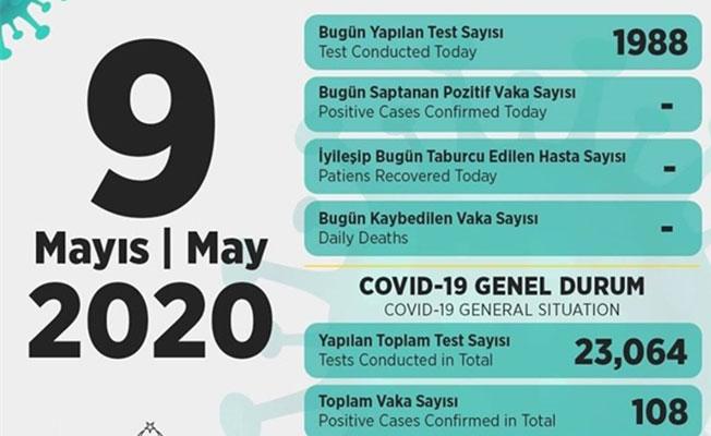 KKTC'de 22 gündür yeni koronavirüs vakası saptanmadı...