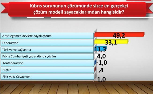 Halkın 49,2'si, iki eşit egemen devlet diyor...