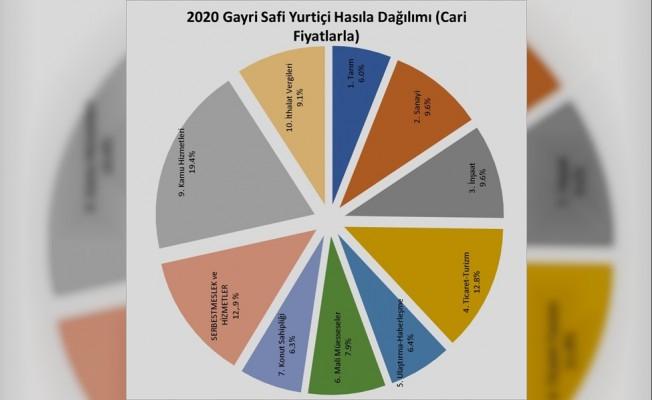 KKTC'de GSYH 2020'de yüzde 16.2 küçüldü