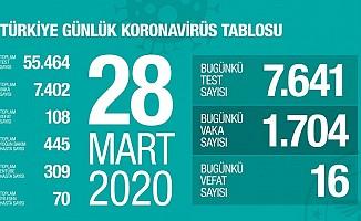 Türkiye'de virüsten can kaybı 108 oldu