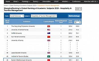 DAÜ,  Turizm ve Otel İşletmeciliği alanında dünya çapında 46. sırada