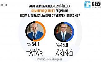 Gezici'ye göre seçimin galibi Tatar!