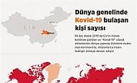 Kovid-19 tespit edilen kişi sayısı 12 milyon 631 bin 67