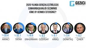 Gezici Cumhurbaşkanlığı Anketi 2020